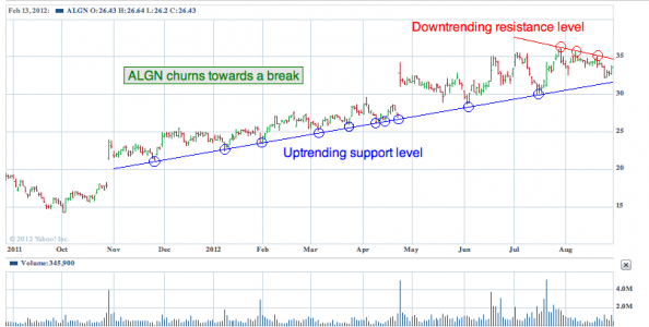 1-year chart of ALGN (Align Technology, Inc.)