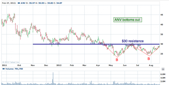 1-year chart of ANV (Allied Nevada Gold Corporation)