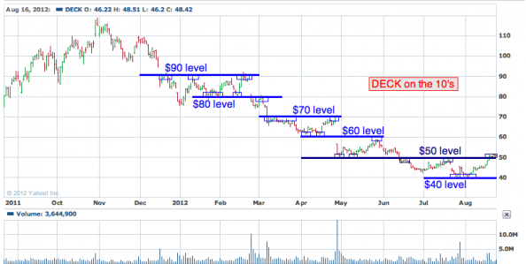 1-year chart of DECK (Deckers Outdoor Corporation)