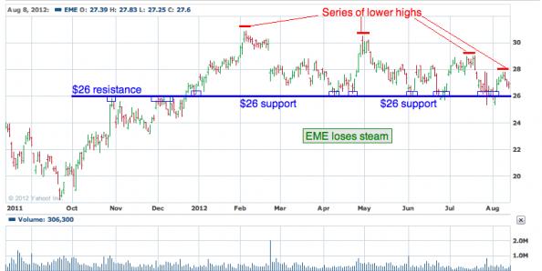 1 yr chart of EME (EMCOR Group, Inc.)
