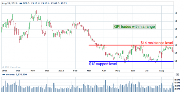 1-year chart of GFI (Gold Fields Limited)