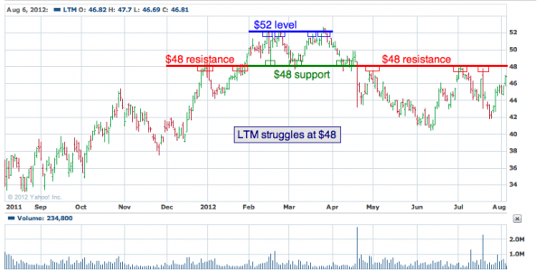 1-year chart of LTM (Life Time Fitness, Inc)