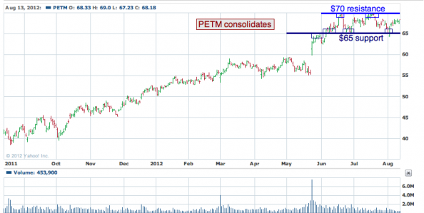 1-year chart of PETM (PetSmart, Inc.)