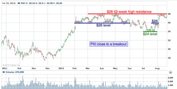 1-year chart of PKI (PerkinElmer, Inc.)