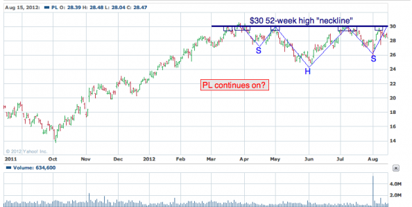 1-year chart of PL (Protective Life Corporation)