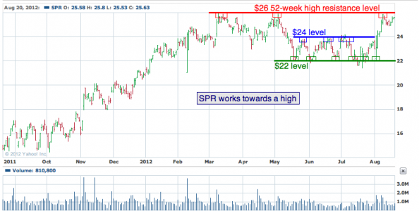 1-year chart of SPR (Spirit AeroSystems Holdings, Inc.)