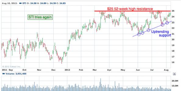 1-year chart of STI (SunTrust Banks, Inc)