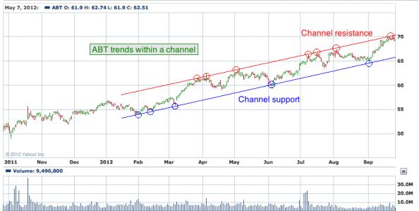 1 yr. chart of ABT (Abbott Laboratories)