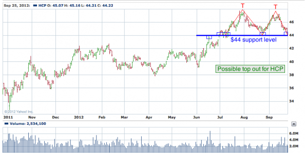 1-year chart of HCP (HCP, Inc.)