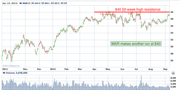 1-year chart of MAR (Marriott International, Inc.)