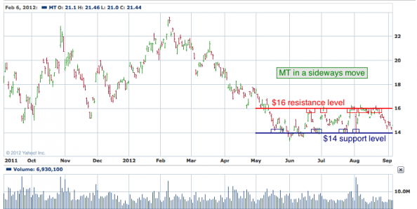 1-year chart of MT (ArcelorMittal)
