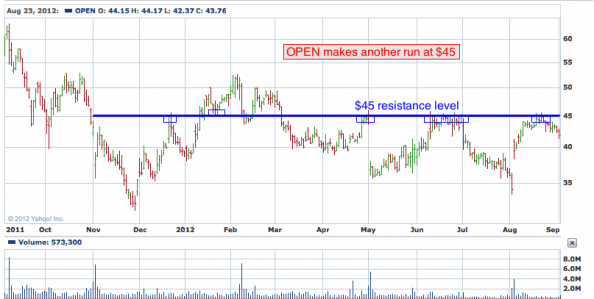 1-year chart of OPEN (Open Table, Inc.)