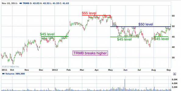 1-year chart of TRMB (Trimble Navigation Limited)