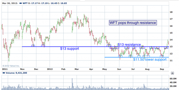 1-year chart of WFT (Weatherford International Ltd.)