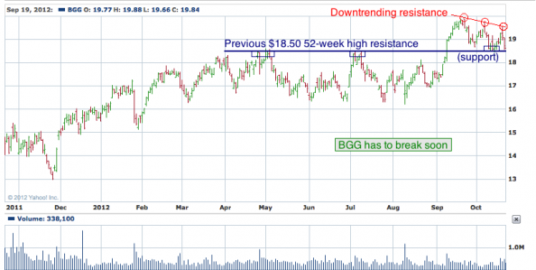 1-year chart of BGG (Briggs & Stratton, Inc.)