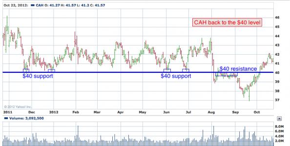 1-year chart of CAH (Cardinal Health, Inc.)