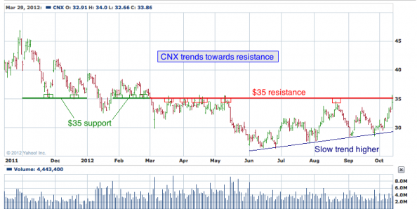 1-year chart of CNX (CONSOL Energy, Inc.)