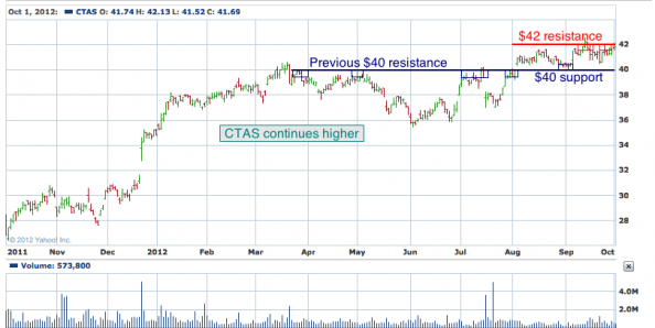 1-year chart of CTAS (Cintas Corporation)