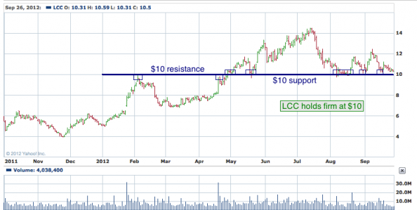 1-year chart of LCC (US Airways Group, Inc.)
