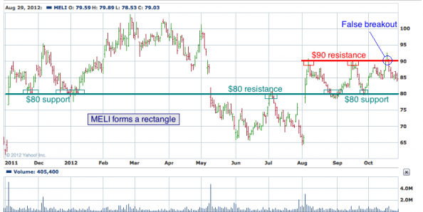 1-year chart of MELI (Mercadolibre, Inc.)