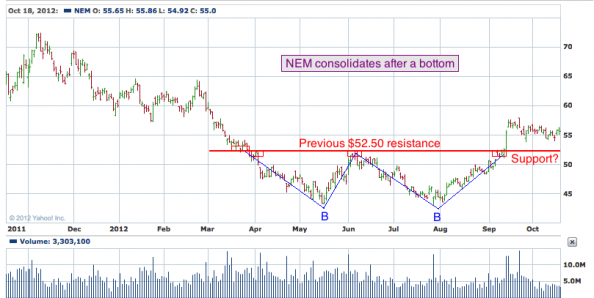 1-year chart of NEM (Newmont Mining Corporation)