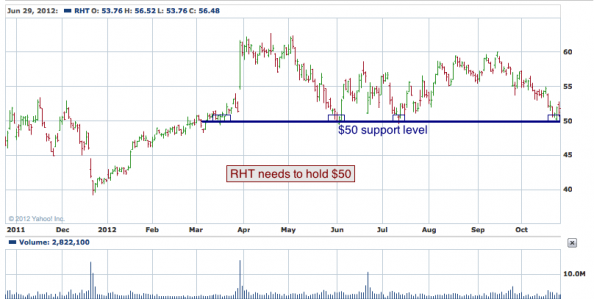 1-year chart of RHT (Red Hat, Inc.)