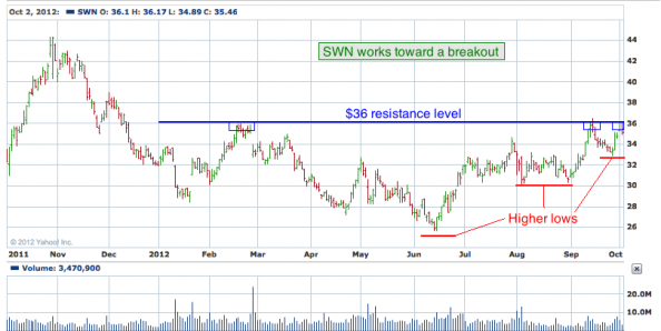 1-year chart of SWN (Southwestern Energy Company)