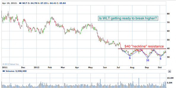 1-year chart of WLT (Walter Energy, Inc.)