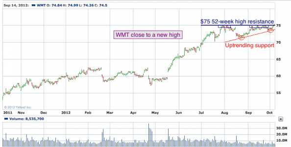 1-year chart of WMT (Wal-Mart Stored, Inc.)