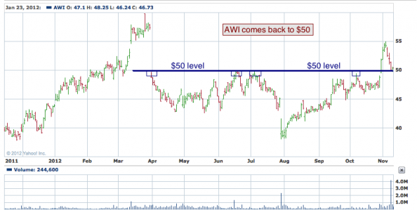1-year chart of AWI (Armstrong World Industries, Inc.)