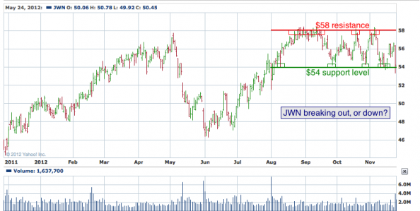 1-year chart of JWN (Nordstrom, Inc.)