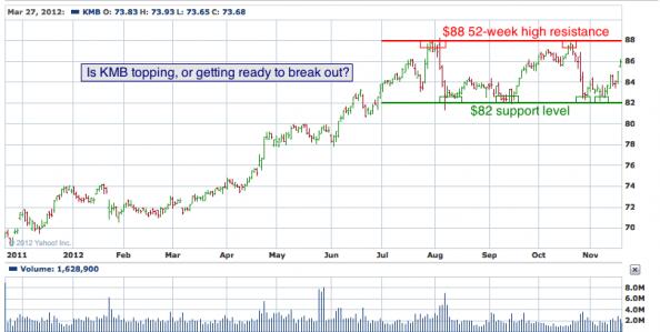 1-year chart of KMB (Kimberly-Clark Corporation)