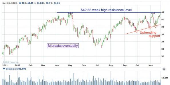 1-year chart of M (Macy's, Inc.)
