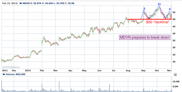 1-year chart of MDVN (MEdivation, Inc.)