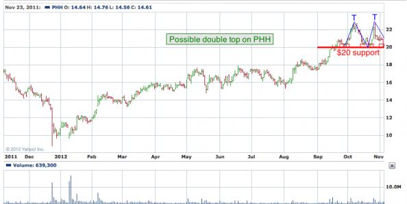 1-year chart of PHH (PHH Corporation)