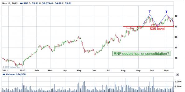 1-year chart of RNF (Rentech Nitrogen Partners, L.P.)
