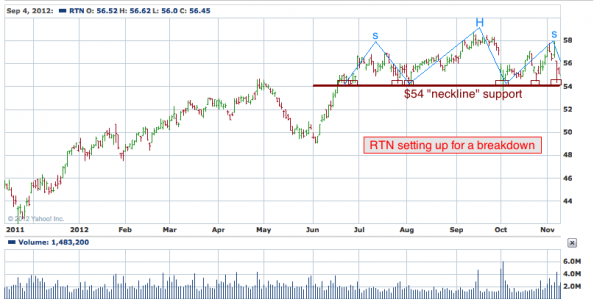1-year chart of RTN (Raytheon Company)