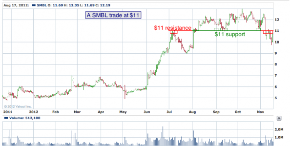 1-year chart of SMBL (Smart Balance, Inc.)