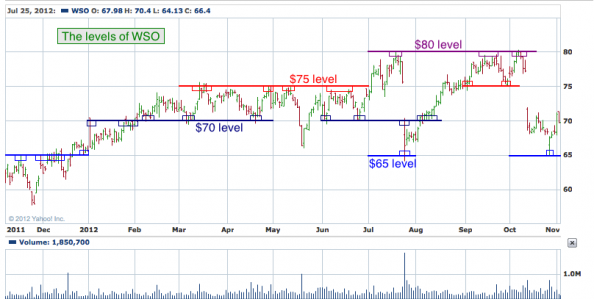 1-year chart of WSO (Watsco, Inc.)