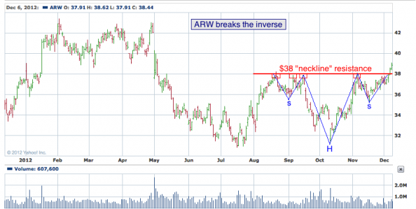 1-year chart of ARW (Arrow Electronics, Inc.)