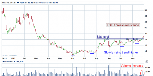 1-year chart of FSLR (First Solar, Inc.)