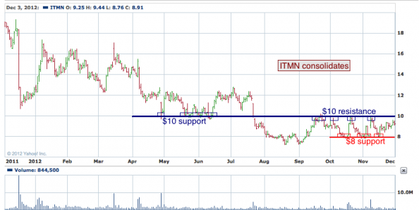 1-year chart of ITMN (InterMune, Inc.)