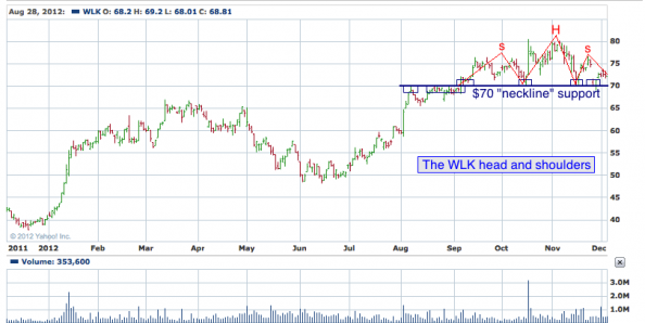 1-year chart of WLK (Westlake Chemical Corporation)