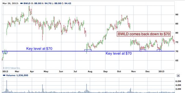1-year chart of BWLD (Buffalo Wild Wings, Inc.)