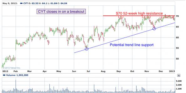 1-year chart of CYT (Cytec Industries, Inc.)