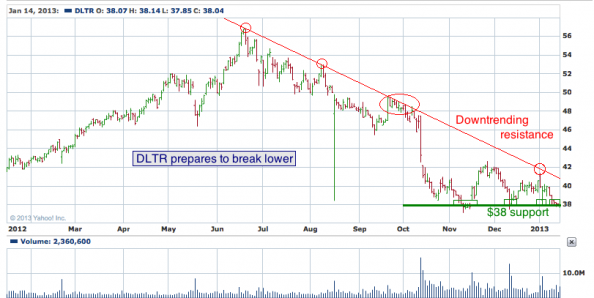 1-year chart of DLTR (Dollar Tree, Inc.)