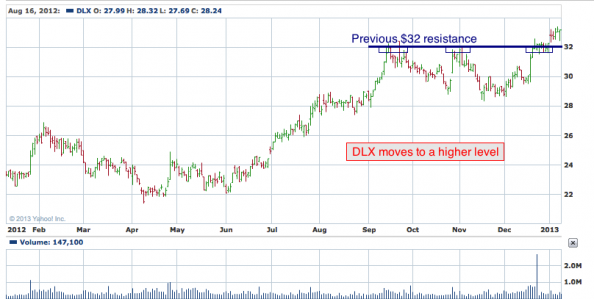 1-year chart of DLX (Deluxe Corporation)