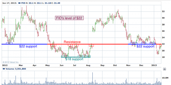 1-year chart of FIO (Fusion-io, Inc.)