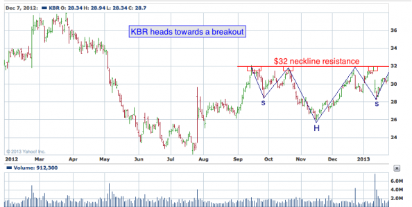 1-year chart of KBR (KBR, Inc.)
