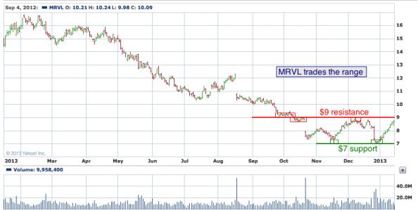 1-year chart of MRVL (Marvell Technology Group, Ltd.)
